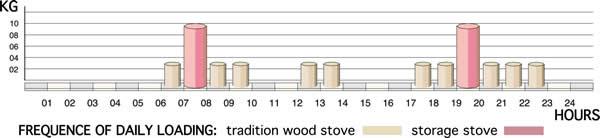 Frequenza di carica giornaliera della legna